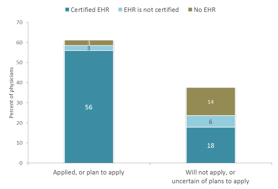 Figure 3 is a stacked bar chart and shows that 62% of physicians applied or planned to apply to participate in the CMS EHR Incentive Program, and that 56% are using a Certified EHR, 3% are using an uncertified EHR, and 3% have No EHR. 38% of physicians will not not apply or were uncertain of their plans to apply to participate in the CMS EHR Incentive Program, and 18% are using a Certified EHR, 6% are using an uncertified EHR, and 14% are using No EHR.