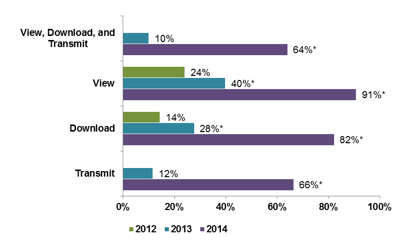 This figure displays a bar chart with ten bars that represent the ability of non-Federal acute care hospitals to electronically view, download, and transmit health information. The first two vars represents the ability to view, download, and transmit for 2013 (10%) and 2014 (64%). Bars 3, 4, and 5 represent the ability to view only for 2012 (24%), 2013 (40%), and 2014 (91%) respectively. Bars 6, 7, and 8 represent the ability to dowbload only for 2012 (14%), 2013 (28%), and 2014 (82%) respectively. Bars 9 and 10 represent the ability to transmit health information for 2013 (12%) and 2014 (66%).