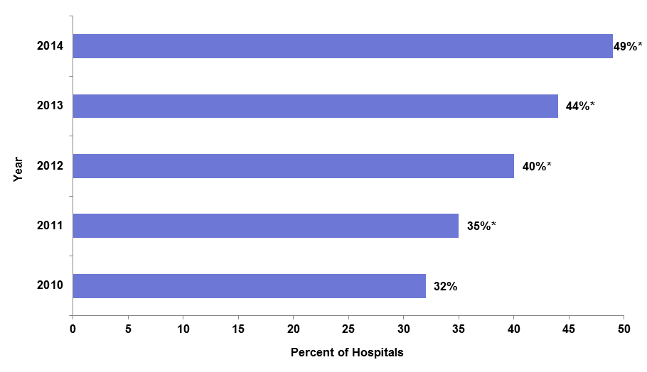 This figure displays a bar chart with five bars that represent the percent of non-Federal acute care hospitals with the capability for two-factor authentication:  2010-2014.  Bar 1, represents 32% for 2010.  Bar 2, represents 35% for 2011 which was significantly different from 2010.  Bar 3, represents 40% for 2012, which was significantly different from 2011.  Bar 4, represents 44% for 2013, which was significantly different from 2012.  Bar 5, represents 49% for 2014, which was significantly different from 2013.