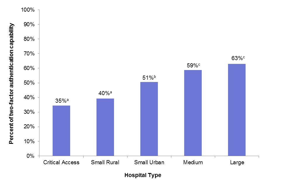 This figure contains a bar chart with five bars that represent the percentage of reported two-factor authentication capability among types of non-Federal acute care hospitals:  2014. The first bar represents 35% for critical access hospitals.  The second bar represents 40% for small rural hospitals.  The third bar represents 51% for small urban hospitals.  The fourth bar represents 59% for medium hospitals.  The fifth bar represents 63% for large hospitals.  Critical access hospitals were significantly different from small rural hospitals.  Small urban hospitals were significantly different from critical access, small rural, medium, and large hospitals.  Medium hospitals were significantly different from large hospitals.