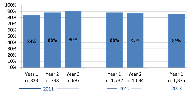 Hospitals that began the Meaningful Use program in 2011 were 6 percentage points more likely to select at least one public health measure without an exclusion by their third year of participation (2013), compared to their first year of participation (2011).