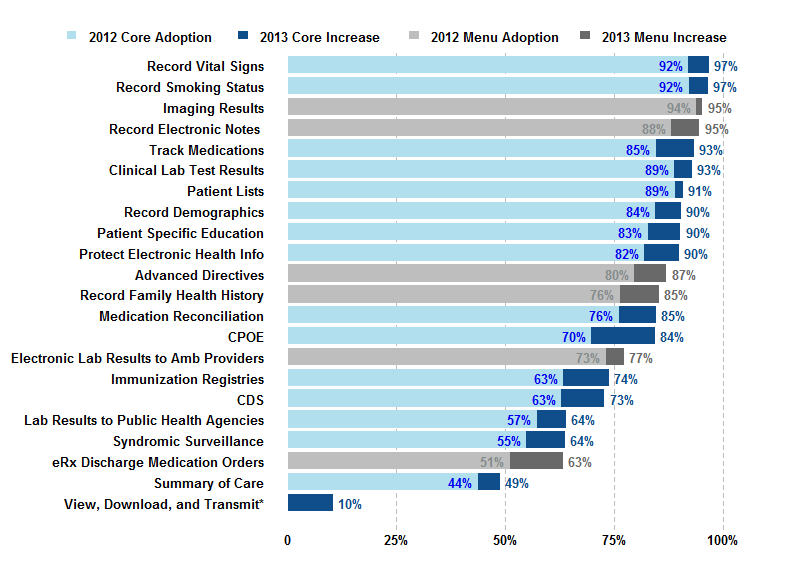 Hospital Adoption Of Meaningful Use Stage 2 Functionalities