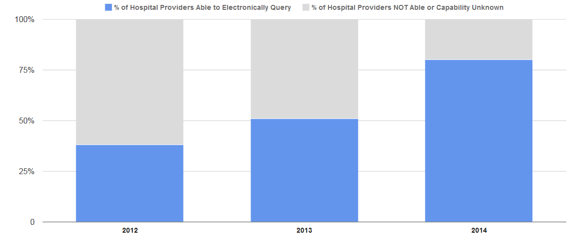 As of 2014, 80 percent of non-federal acute care hospitals have the capability to electronically query patient health information from external sources, an over 30 percentage point increase from 2013. In 2014, 48 percent of hospitals routinely queried patient health information from outside their organization or system.