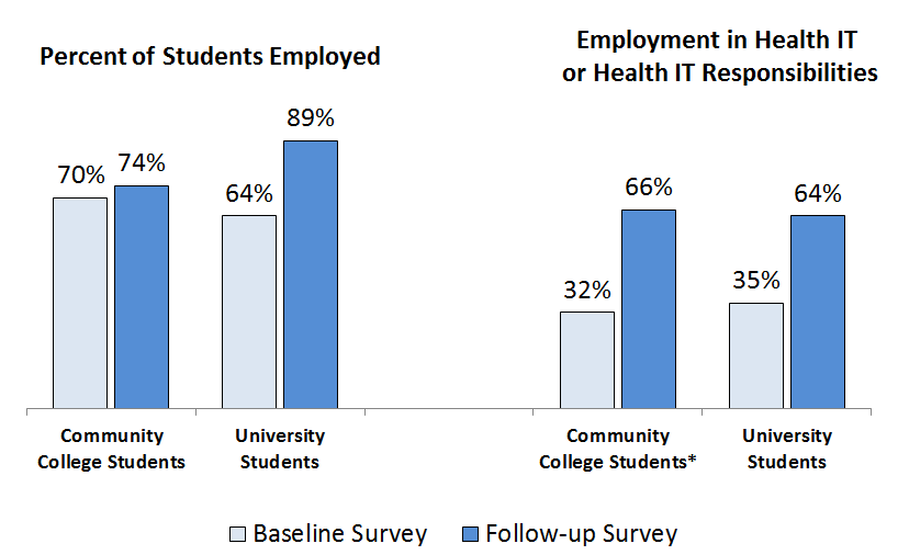 Over three-fourths of students trained by the HITECH Workforce Programs were employed within six months of completing training. Moreover, two-thirds of all trained professionals were employed in health IT or had health IT related responsibilities.