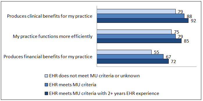 The majority of office-based physicians with EHRs reported the benefits of EHRs included clinical, efficiency, and financial aspects of improvement to their practice. Physicians with EHRs meeting MU criteria were more likely to report some benefits than physicians with other EHRs as of 2011.