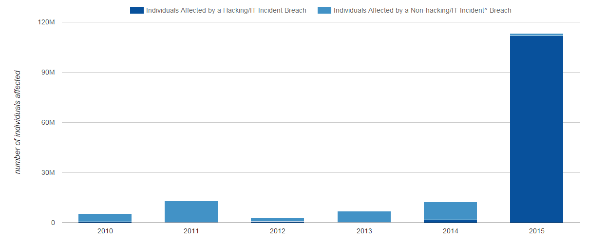 A bar chart that shows for the years 2010 through 2015 the number of individuals affected by unsecured protected health information breaches. In 2010, 568358 individuals were affected by a hacking or IT incidents breach and 4955818 individuals were affected by another type of breach. In 2011, 297269 individuals were affected by a hacking or IT incidents breach and 12852523 individuals were affected by another type of breach. In 2012, 900684 individuals were affected by a hacking or IT incidents breach and 1887720 individuals were affected by another type of breach. In 2013, 236897 individuals were affected by a hacking or IT incidents breach and 6705917 individuals were affected by another type of breach. In 2014, 1792045 individuals were affected by a hacking or IT incidents breach and 10829781 individuals were affected by another type of breach. In 2015, 111812172 individuals were affected by a hacking or IT incidents breach and 1443152 individuals were affected by another type of breach.