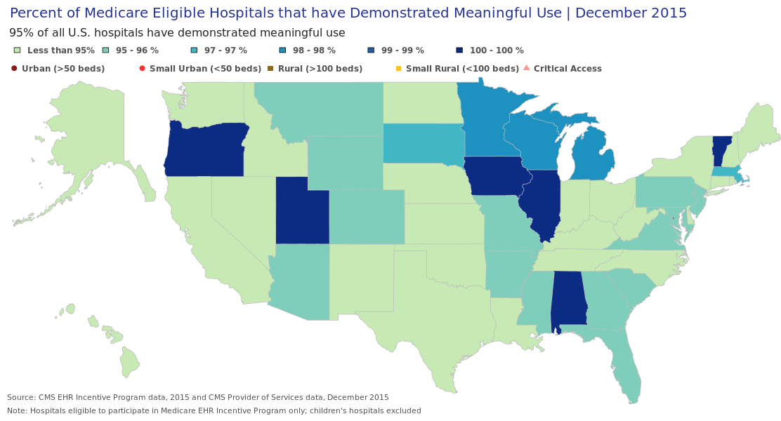 These visualizations depict the percent of eligible and critical access hospitals that have demonstrated meaningful use of certified health IT through the Medicare Electronic Health Record (EHR) Incentive Program through 2015. Some hospitals have received payments (for either meaningful use, or adopt, implement, or upgrade (AIU) of health IT) through both the Medicare and Medicaid Incentive Programs. These visualizations encompass only those hospitals that have demonstrated meaningful use in at least one program year through the Medicare Program.
