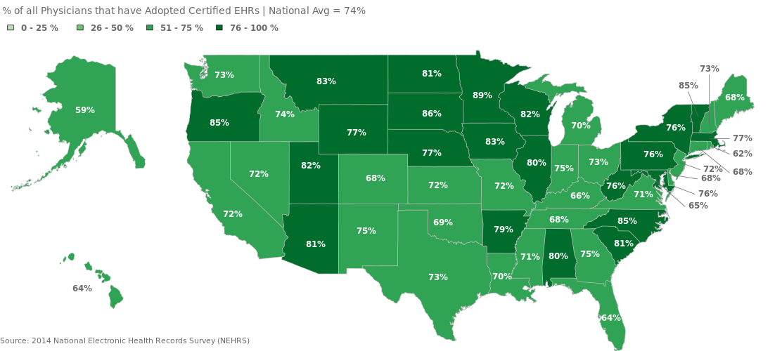 State rates of physician EHR adoption, health information exchange, and patient engagement