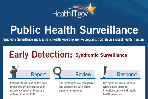 This infographic provides an overview of the current state of syndromic surveillance and electronic health reporting capabilities for health care providers and laboratories nation-wide.