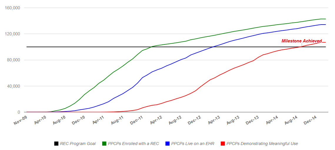 Time-series line chart of REC Program Goal to assist over 100,000 priority primary care providers to demonstrate meaningful of certified electronic health record technology. As of January 2016, 144,151 priority primary care providers are enrolled in the REC program, 136,726 providers are live on an EHR, and 112,804 providers are demonstrating meaningful use of certified EHR technology.