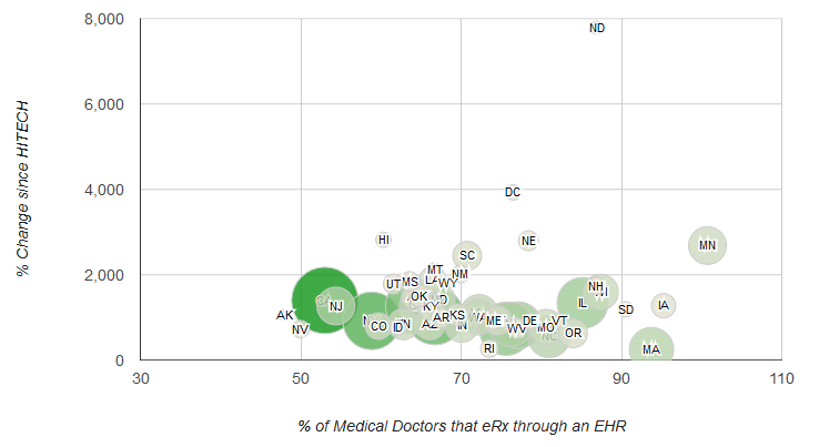 As providers begin using e-prescribing tools, they are almost unaimously choosing tools that are integrated into electronic health records. Click on the scatter plot to see which states are leading the way in electronic prescribing through an EHR.