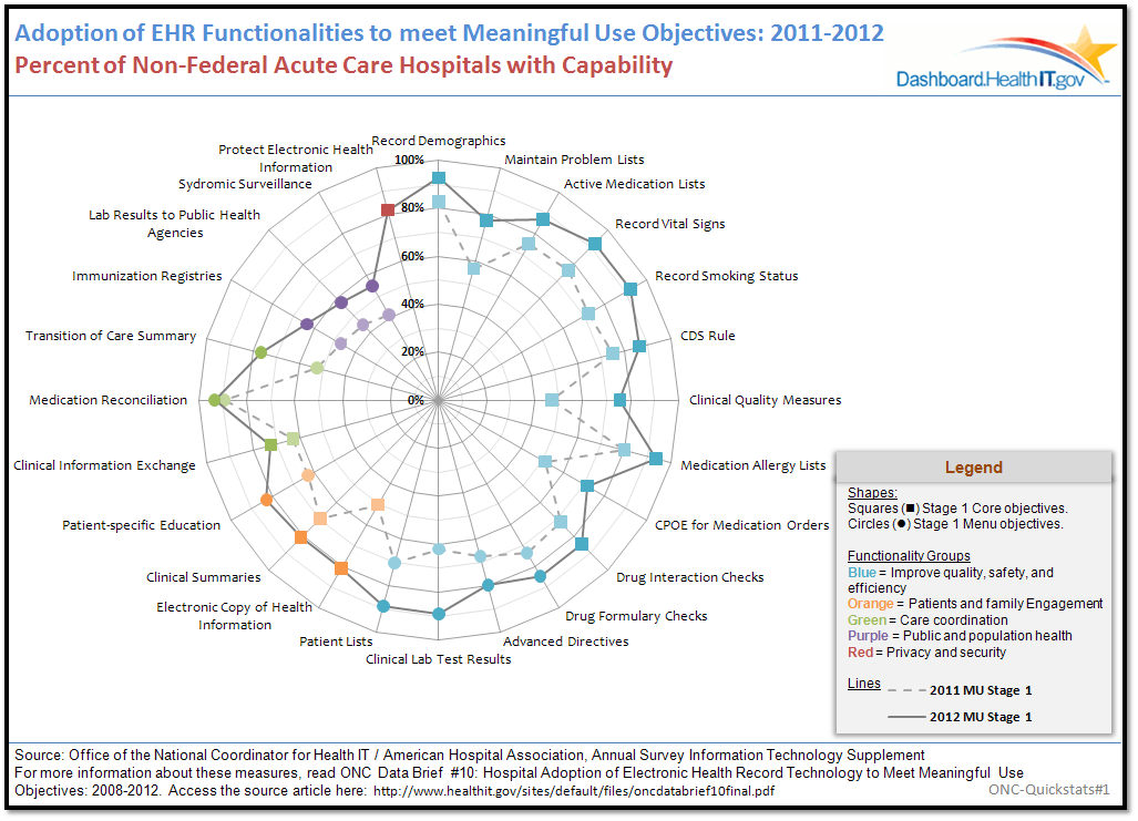 Hospitals continue to demonstrate increasing capability to meet Meaningful Use objectives. Click the radar chart to see which meaningful objectives hospitals are meeting the fastest.